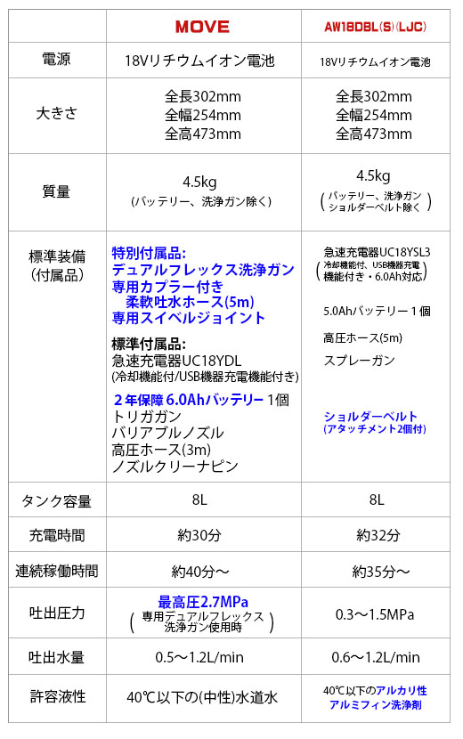 ■セッティング簡単!■エクサパワーMOVE(ムーヴ) - 特殊屈曲洗浄ガン付属コードレスエアコン洗浄機 06