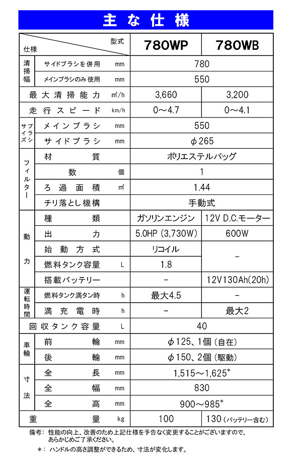 【リース契約可能】蔵王産業 シルバー780WP【代引不可】 04
