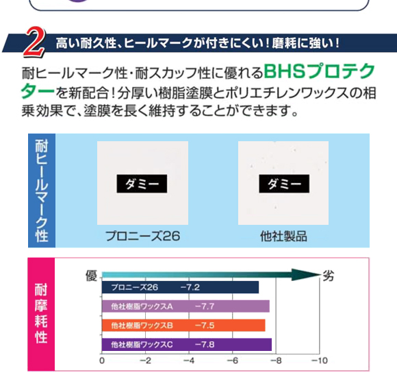 ペンギン ビッグステップ プロニーズ26[18L] - 業務用超高濃度樹脂ワックス商品詳細05