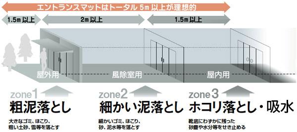 靴底の汚れを徹底的に除去するには、ゾーン1からゾーン3までで5m以上のマットシステムが理想的です。