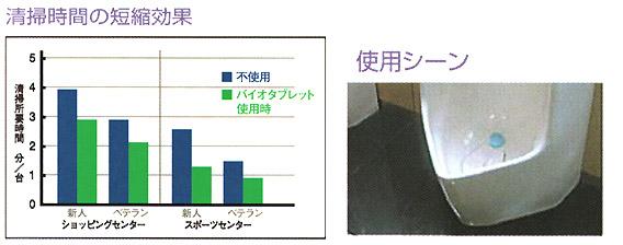 エステートレーディング バイオタブレット 男子トイレ用消臭尿石防止剤[2個入x60パック] 01
