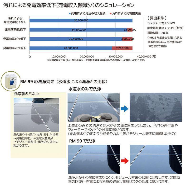 太陽電池モジュール洗浄用アクセサリー iSolar