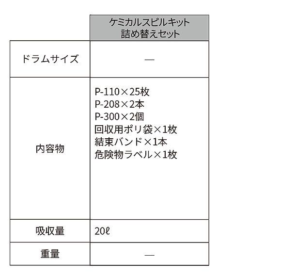 スリーエム ジャパン オイルスピルキット 詰め替えセット - オイル用液体吸収材・流出事故対策緊急キット 商品詳細01