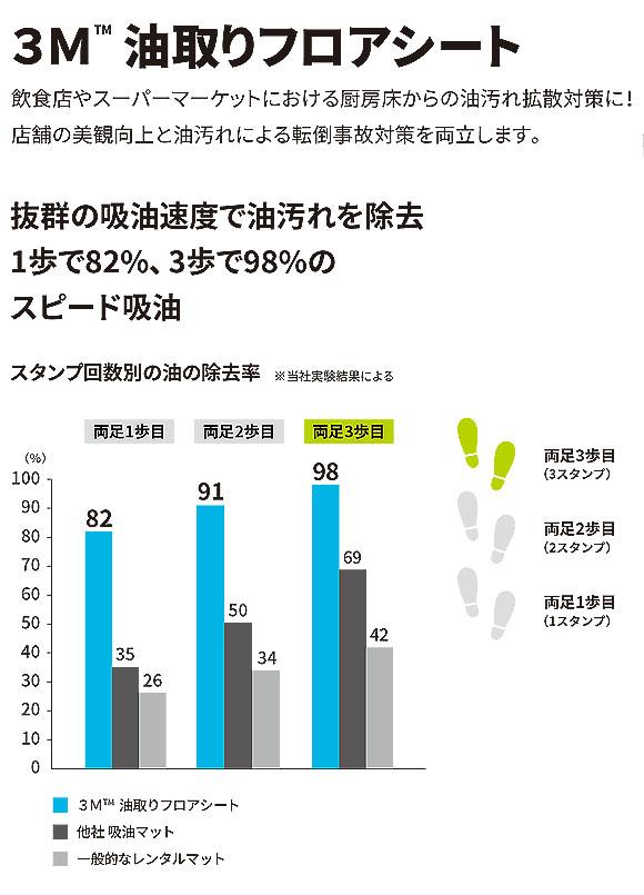 スリーエム ジャパン 油取りフロアシート 専用マットベース [1枚入] 01
