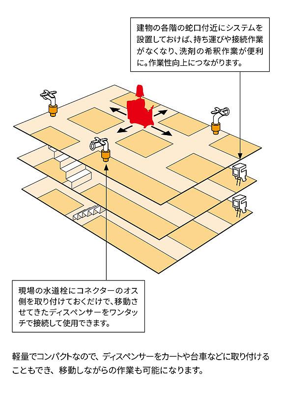 スリーエム ジャパン スコッチ ブライト ツイスト ケミカルディスペンサー(希釈器)  02
