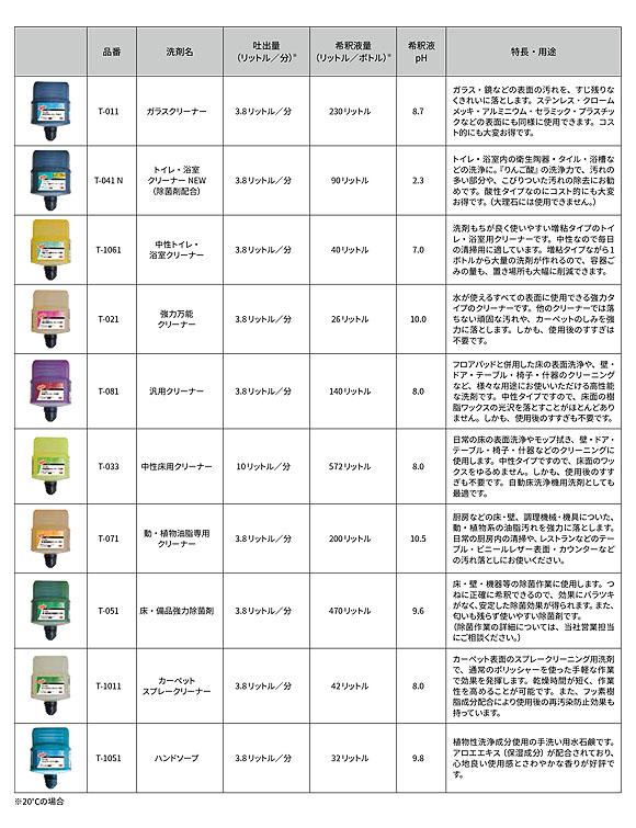 スリーエム ジャパン ツイストクリーニングケミカル [2L×2] - 高濃縮洗剤