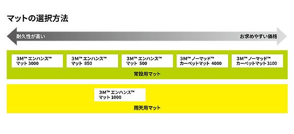 スリーエム ジャパン エンハンス マット 500 - 〈屋内用〉エントランス用マット 耐久性と価格のバランスがよいレギュラータイプ 03