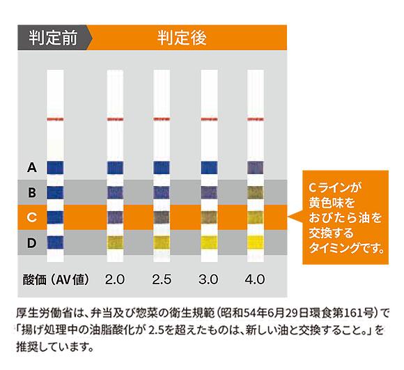 スリーエム ジャパン ショートニングモニター[8箱入] - 食用油の酸化を測定する試験紙 02