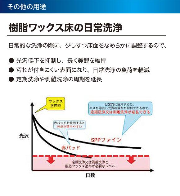 スリーエム ジャパン スコッチ・ブライト SPPファイン 05