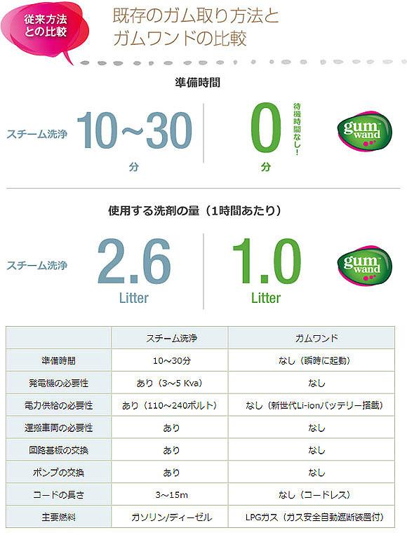 ジェイエスピー ガムワンドG9 - 携帯用ガム取り機【代引不可】_05