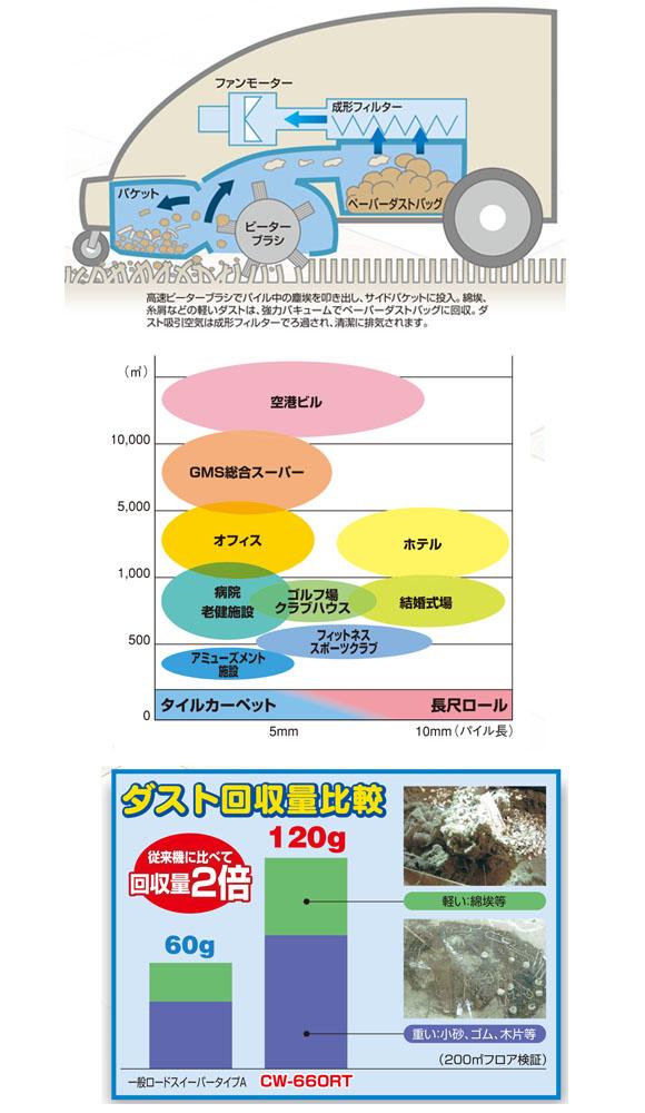 【リース契約可能】アマノ CW-660RT - 自走式カーペットバキュームスイーパー【代引不可】03