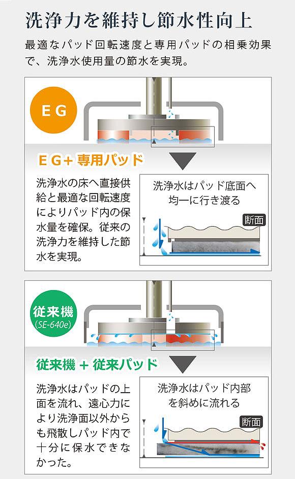 【リース契約可能】アマノ EG-3a - 自走式自動床面洗浄機【代引不可】04
