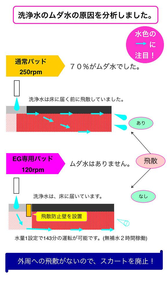 【リース契約可能】アマノ EGシリーズ  EG-1 - 小型自動床面洗浄機【代引不可】 10