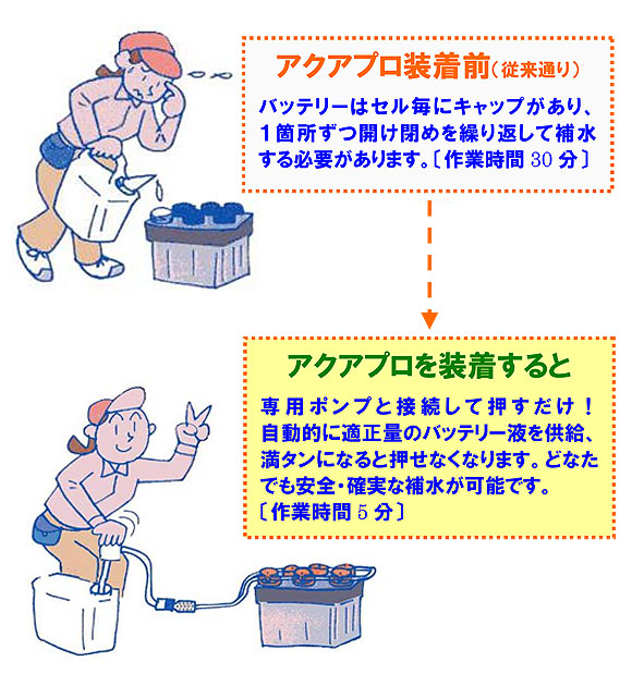アクアプロ - バッテリー液一括補水装置 02