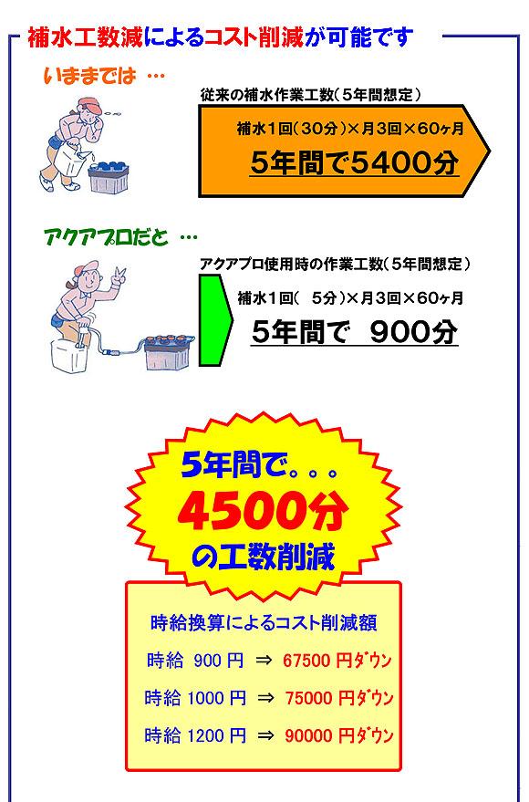 アクアプロ - バッテリー液一括補水装置 03