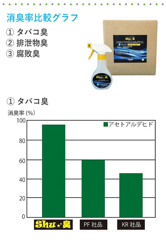 コスケム Shu★臭(シュシュウ) - 100%天然由来成分消臭剤 01