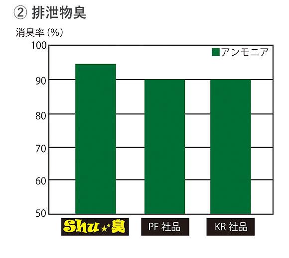 コスケム Shu★臭(シュシュウ) - 100%天然由来成分消臭剤 02