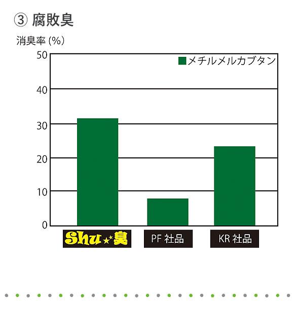 コスケム Shu★臭(シュシュウ) - 100%天然由来成分消臭剤 03