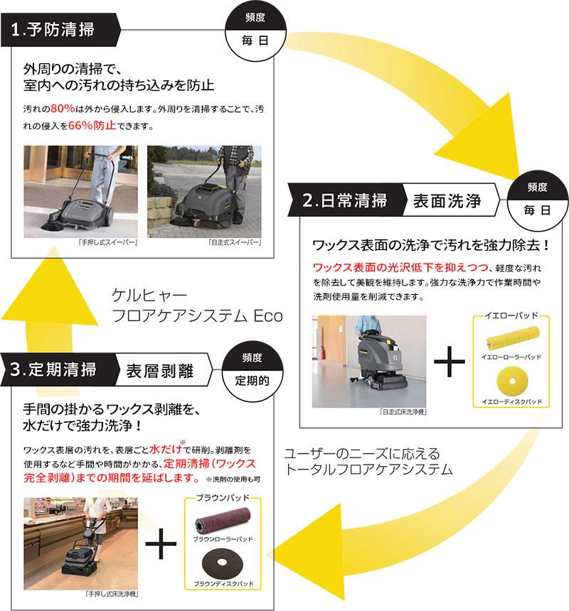 ケルヒャー フロアケアシステム Eco 01