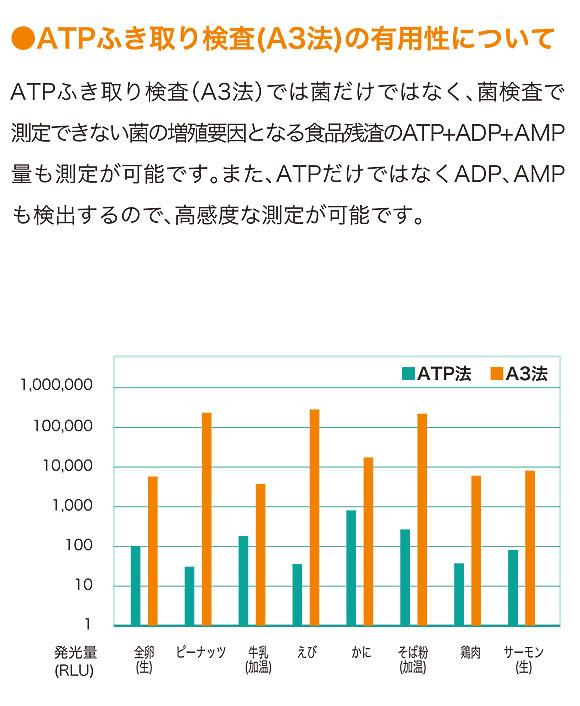 キッコーマンバイオケミファ ルミテスター Smart(スマート) - ATP+ADP+AMPふき取り検査(A3法)【代引不可】 商品詳細03