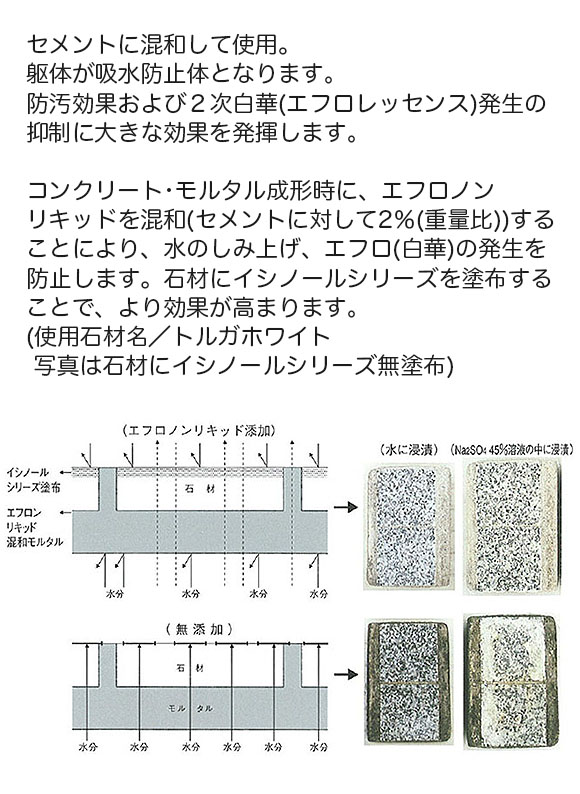 紺商 エフロノンリキッド - セメント混和用吸水防止剤 01