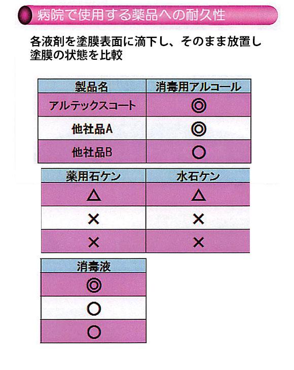 横浜油脂工業(リンダ) アルテックスコートMD [18kg] - 医療施設用耐アルコール性樹脂ワックス 03