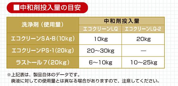 エコクリーンLQ[10kg] 01