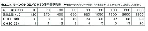 エコクリーン表