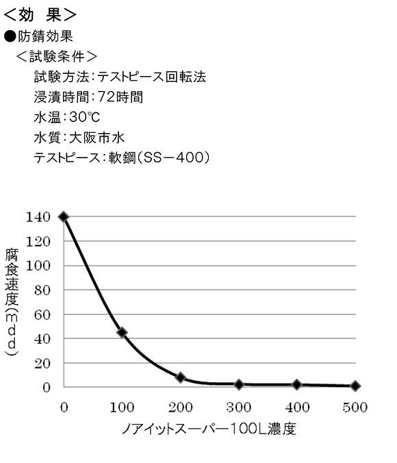 ノアイットスーパー100L[10kg] 02