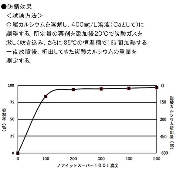 ノアイットスーパー100L[10kg] 03