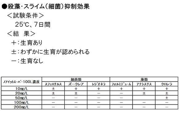 ノアイットスーパー100L[10kg] 04