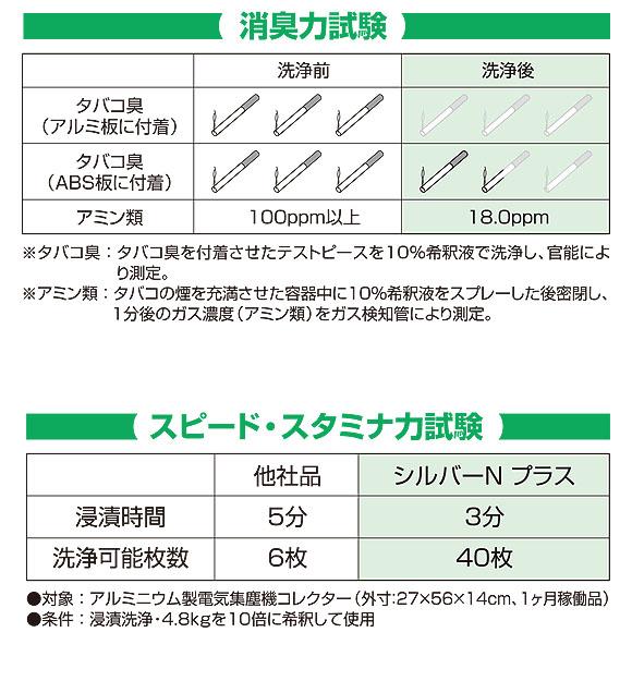 横浜油脂工業(リンダ) シルバーNプラス[4.5kg] - アルミフィン洗浄剤・強力タイプ 4