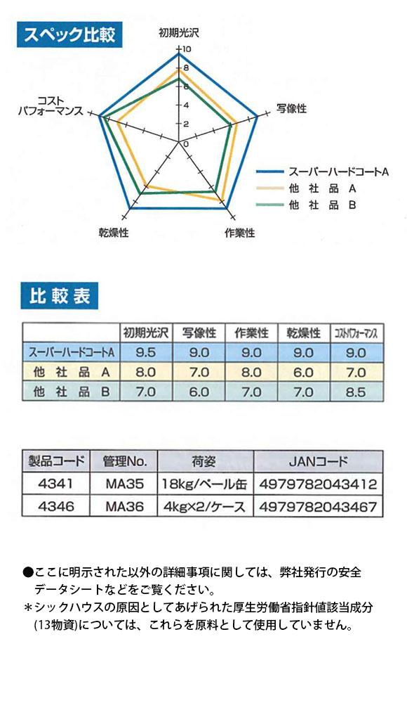 リンダ スーパーハードコートエース-マルチスタンダード高光沢樹脂ワックス02