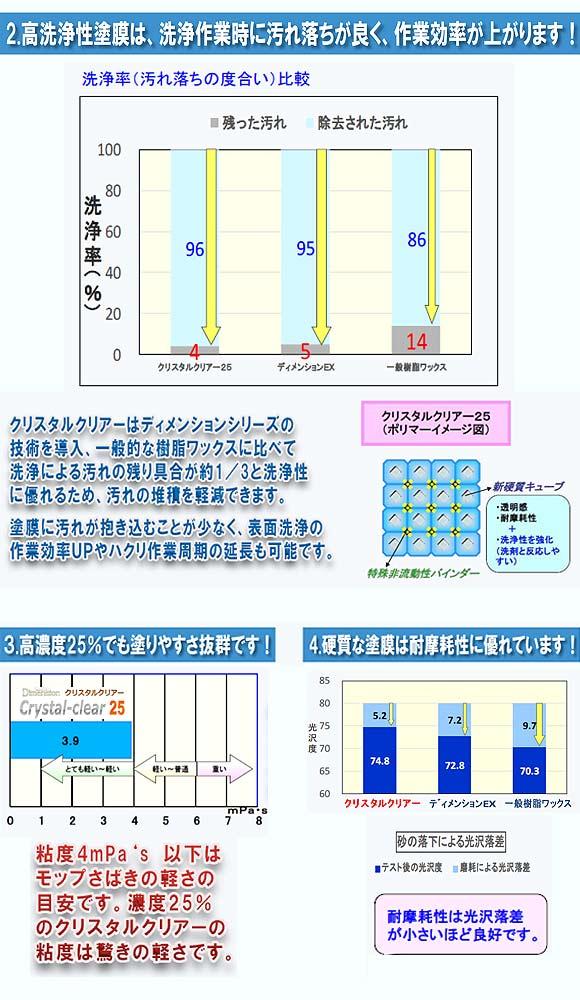 ペンギンワックス ディメンション クリスタルクリアー25 [18L] - 高洗浄性新次元樹脂ワックス 03