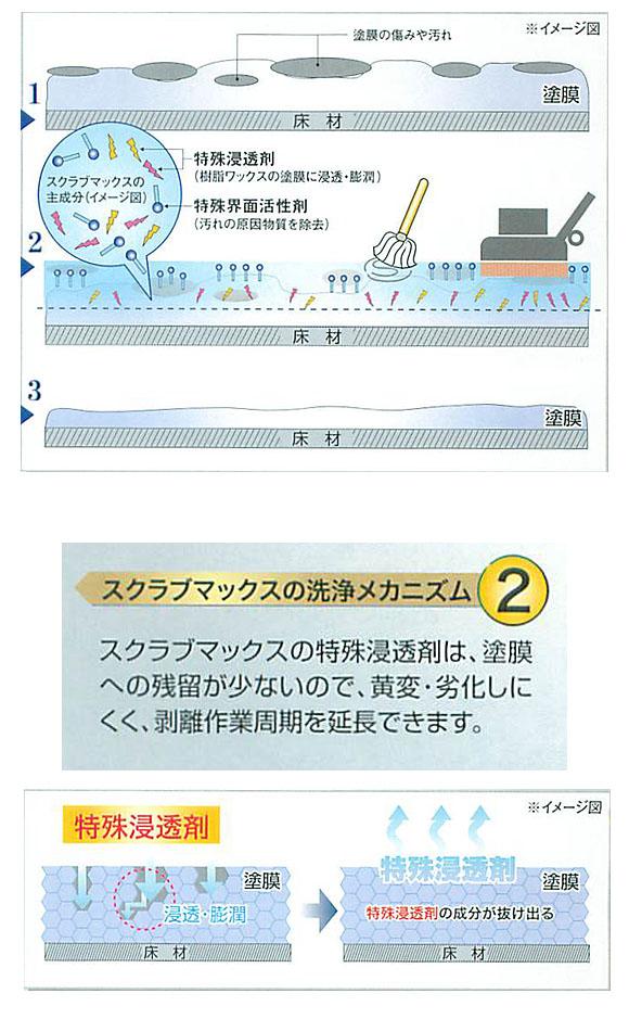 ペンギン スクラブマックス [18L] - 樹脂ワックス補修用強力中性洗剤 03