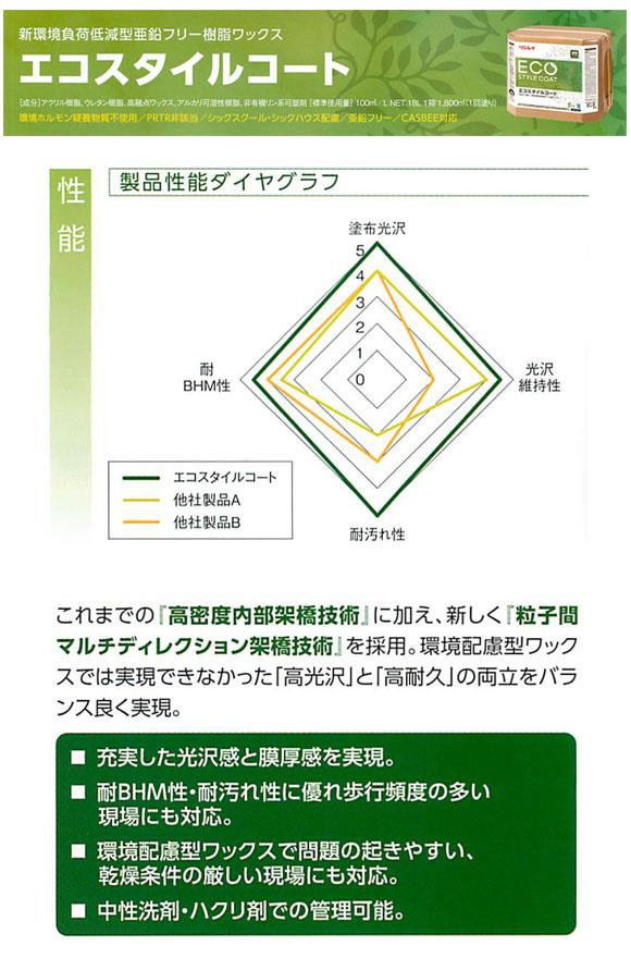 リンレイ エコスタイルコート[18L] - 環境負荷低減型亜鉛フリー樹脂ワックス02