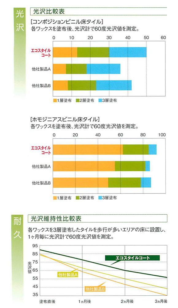 リンレイ エコスタイルコート[18L] - 環境負荷低減型亜鉛フリー樹脂ワックス03