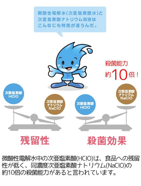 サラヤ ピュアスター ミュークリーンII - 微酸性電解水生成装置 05