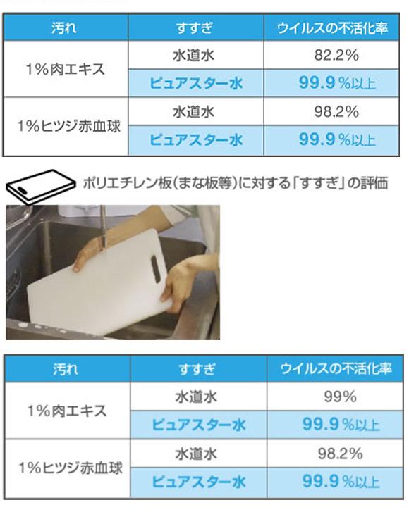 サラヤ ピュアスター ミュークリーンII - 微酸性電解水生成装置 09