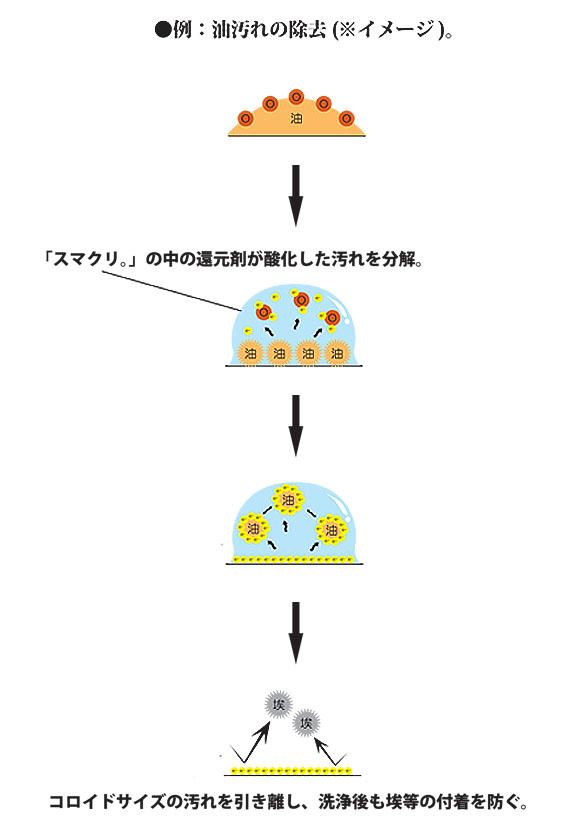 スマート スマクリ アルカリ性タイプ - 環境対応型万能洗浄剤 02