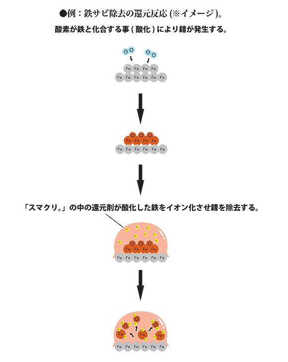 スマート スマクリ 酸性タイプ - 環境対応型万能洗浄剤 02