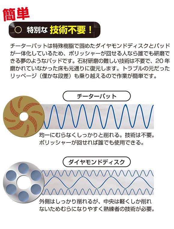 S.M.S.Japan チーターパット用ウェイト付きパッド台17インチ 04