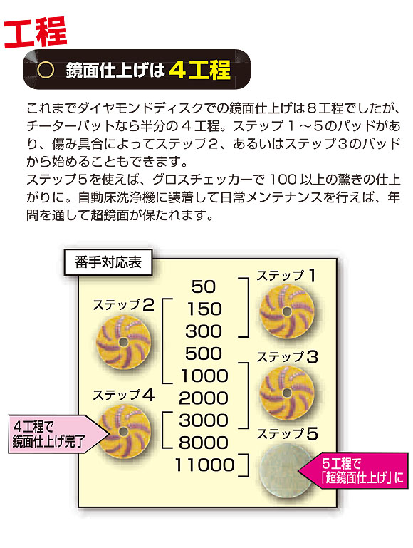S.M.S.Japan チーターパット用ウェイト付きパッド台17インチ 05