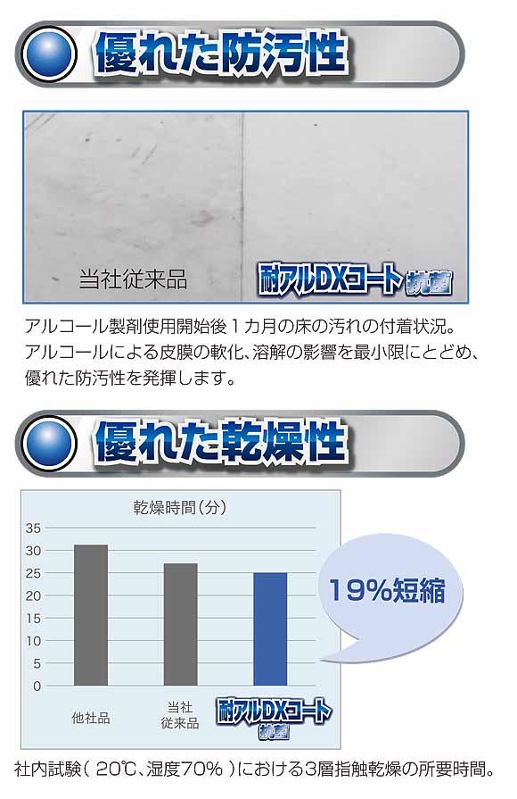 スイショウ 耐アル抗菌コート [18L] - 業務用耐アルコール性樹脂ワックス 04