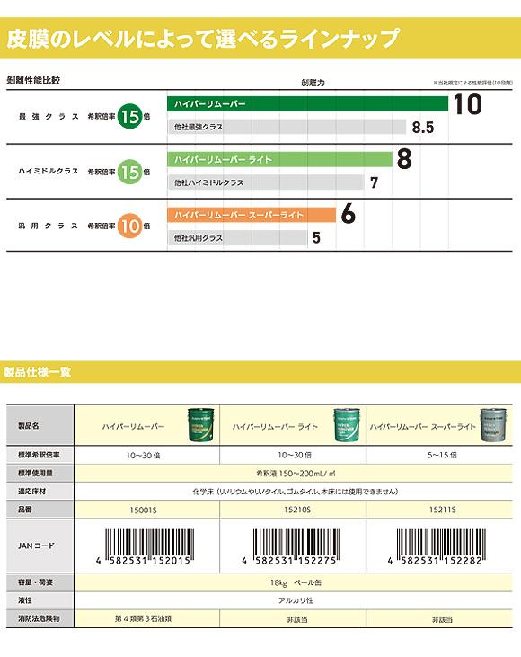 スイショウ&ユーホー ハイパーリムーバー スーパーライト 18L  - ノンリンス・汎用クラス・濃縮剥離剤 01