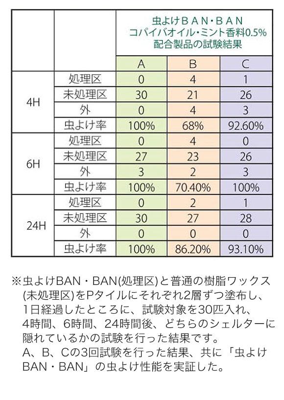 つやげん 虫よけBAN・BAN - 化学床材用 特殊機能付製品 04