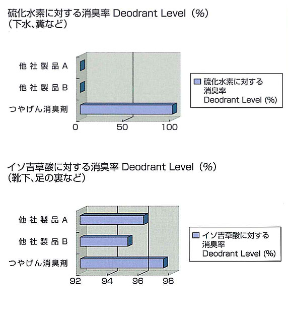 つやげん 消臭剤P[4L] 03
