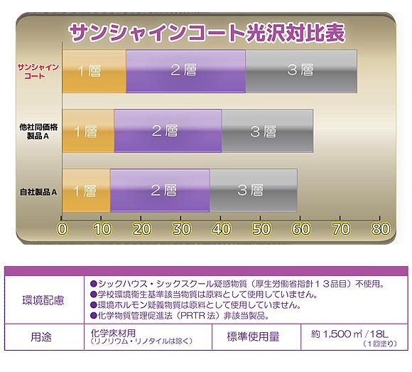 つやげん サンシャインコート [18L] - 化学床材用 光沢重視製品 02