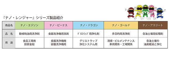 フォンシュレーダージャパン ナノ・エジソン [18L] - 動植物油用洗浄剤 04