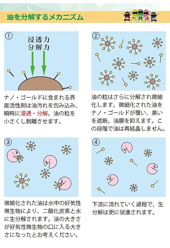 フォンシュレーダージャパン ナノ・ゴールド - 多目的洗浄剤 04